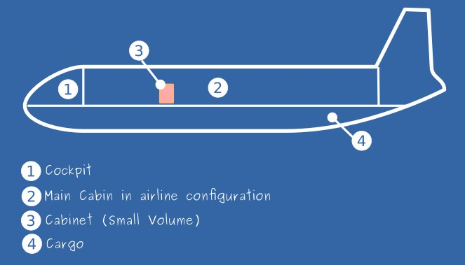 Small Volume (Cabinet) installed in airline configuration \label{SVD_airline_conf}