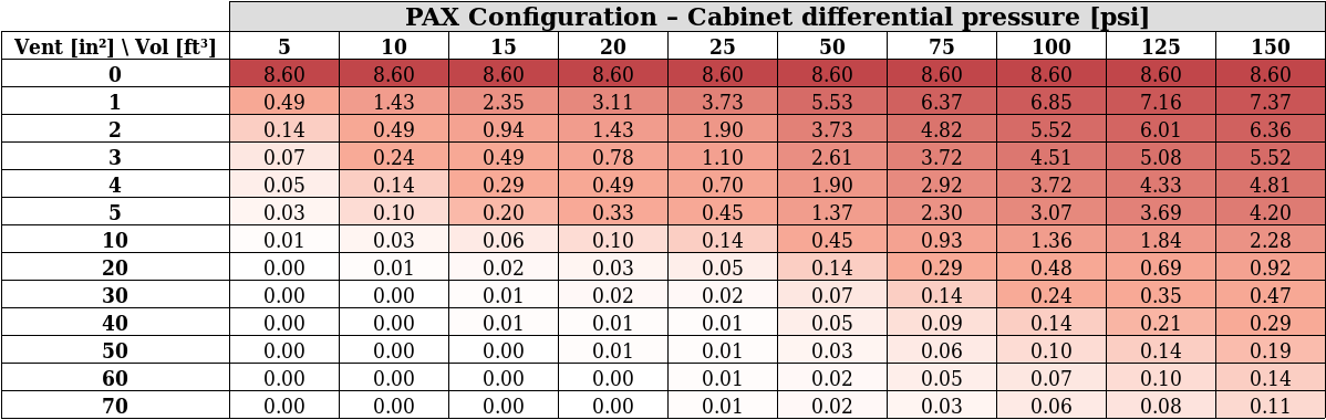 PAX configuration Results Table