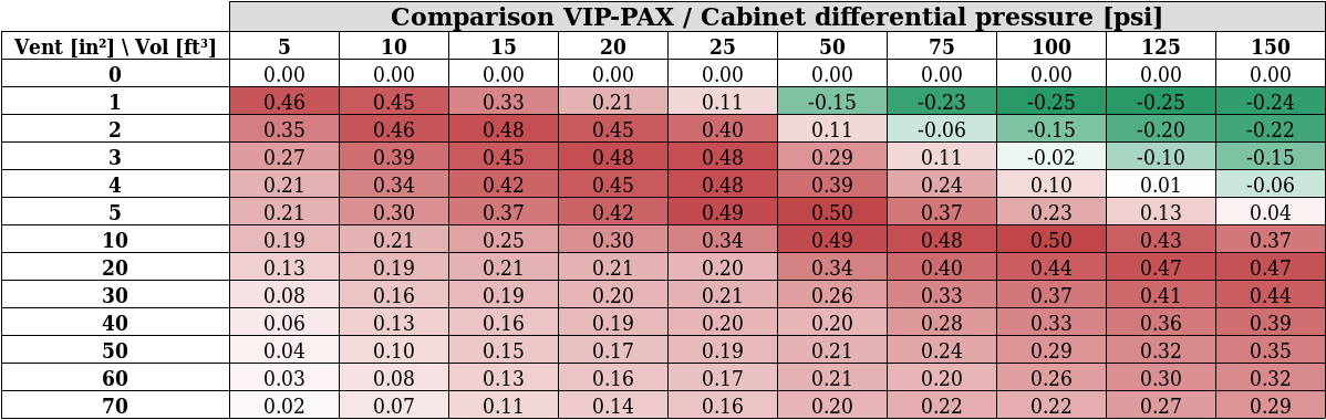 VIP-PAX configuration Results Table