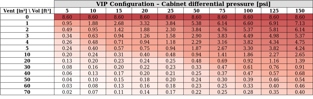 VIP configuration Results Table