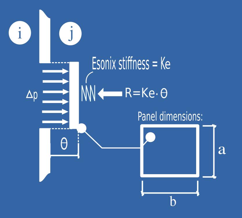Esonix_stiffness_1\label{stiffness_1}